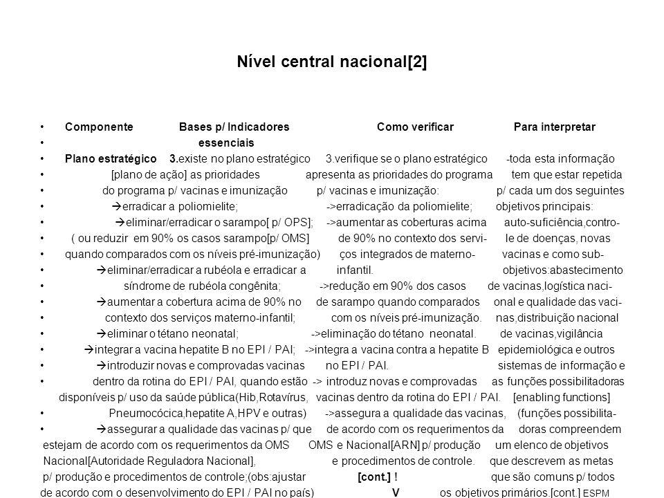 Nível central nacional[2]